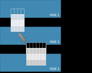 As tabelas virtuais são um conceito que iremos utilizar para representar os resultados passados de uma fase para outra