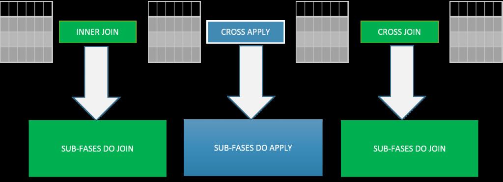 Na imagem acima podemos observar o que foi dito anteriormente: Cada operador irá executar as sub-fases correspondentes ao seu grupo.
