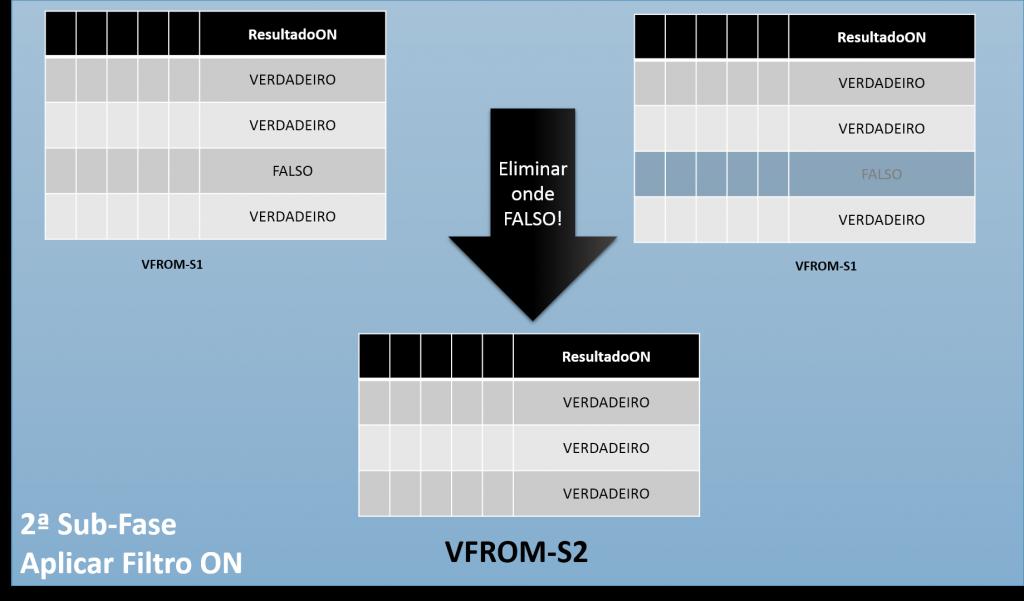 Para cada linha da tabela VFROM-S1, o resultado do predicado ON será salvo na coluna ResultadoON. Somente as linhas onde esta coluna for VERDADEIRO serão mantidas