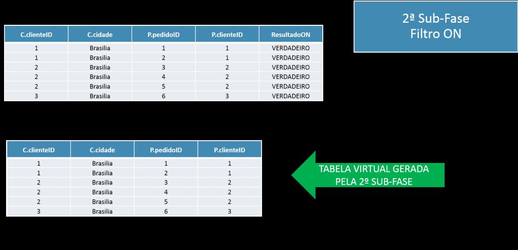 """O resultado da 2ª sub-fase não inclui a coluna """"ResultadoON"""", que é enxergada somente nesta fase."""