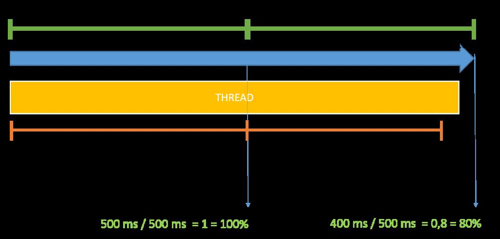 Thread em 100% no primeiro intervalo, e 80% no segundo