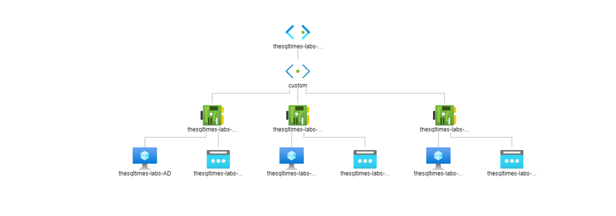 Estrutura e domínio com os parâmetros default