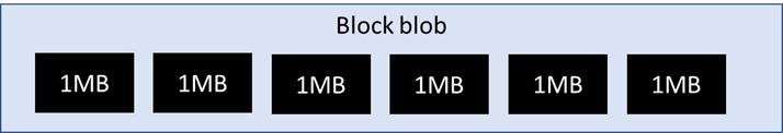 1 Blobk Blob com 6 blocos de 1MB